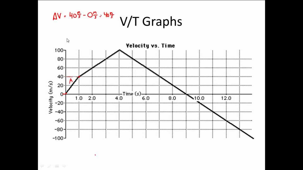 V T Graph Practice Velocity Vs Time Graphs For Physics Youtube