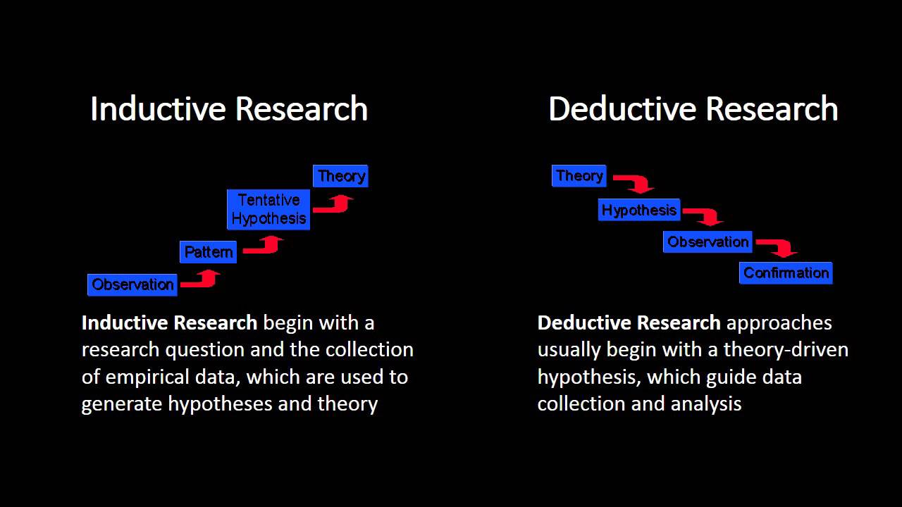 deductive and inductive methods of research essay Scientists use both inductive and deductive reasoning to address biological  problems  the results of your study may suggest further experiments   german philosopher karl popper wrote in his famous essay, science as  falsification, that it.