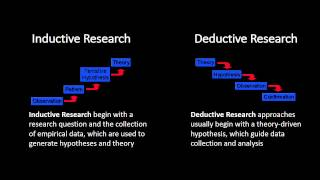 Inductive and Deductive Research Approaches