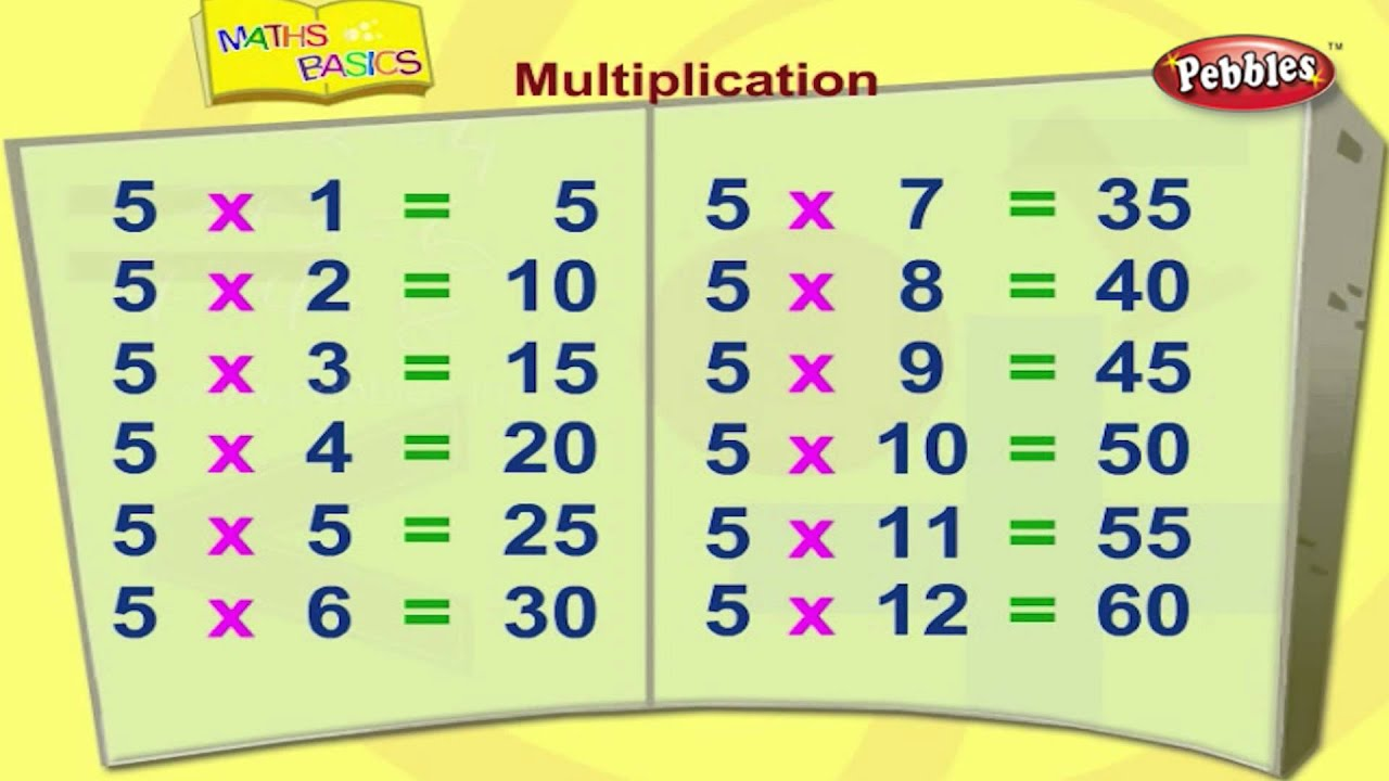 Multiplication | Basic Maths For Children | Maths Basics for Kids ...