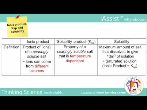 Ionic product, Ksp and Solubility (A Level Chemistry)