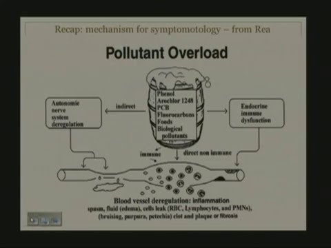 University of Pennsylvania Medical School Environmental Medicine Lecture 2 Part B
