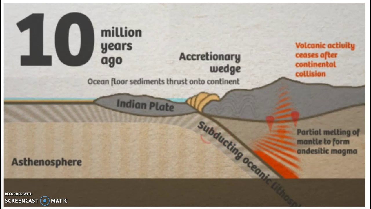himalayas formation How the himalayas formed the present-day continental formations on the world are, geologically speaking, relatively recent formations 250 million years ago, the continents were part of one giant super-continent, called pangea.