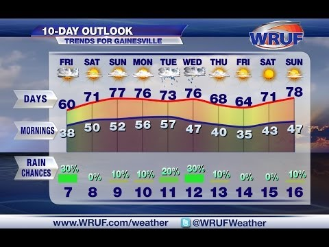 WRUF Weather: 10 Days in 2 Minutes