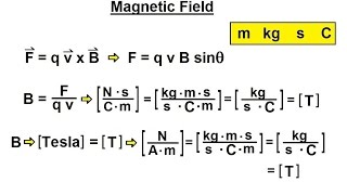 Tesla (Unit Of Magnetic Flux Density) videos, Tesla (Unit Of