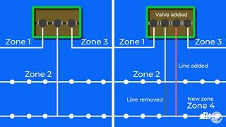 How to Operate a Split Zone Due to Low Pressure with the Add-a-Zone