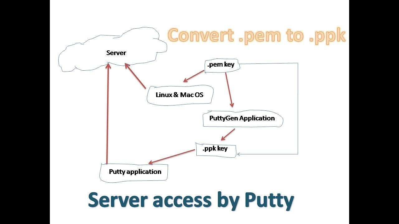 Convert  pem file to  ppk file