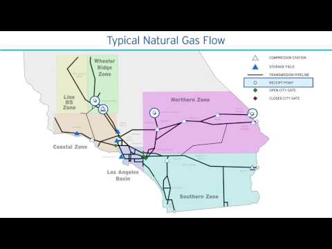 System Natural Gas Flow