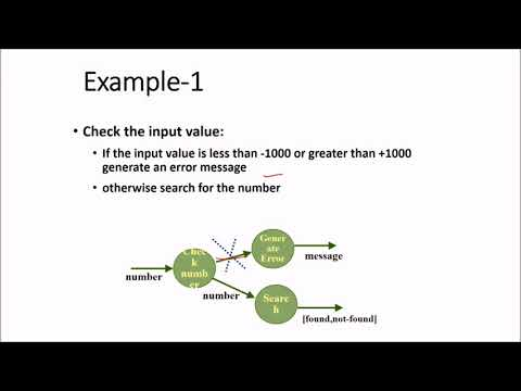 12 6 Software Engineering Function Oriented Software Design Part 1 In Hindi Youtube