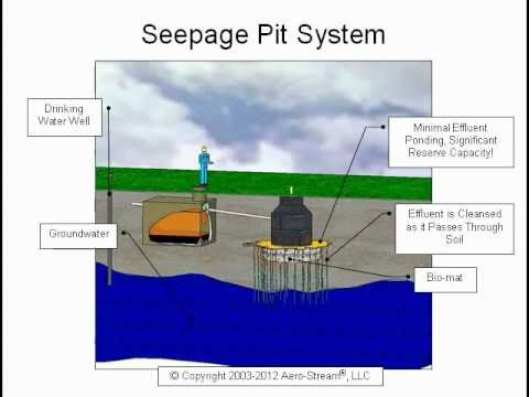Drywell or seepage pit function failure restoration for Gravity septic system design
