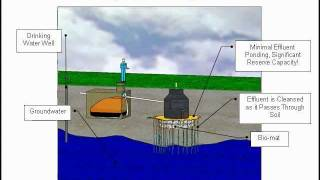 Drywell or Seepage Pit - Function, Failure & Restoration