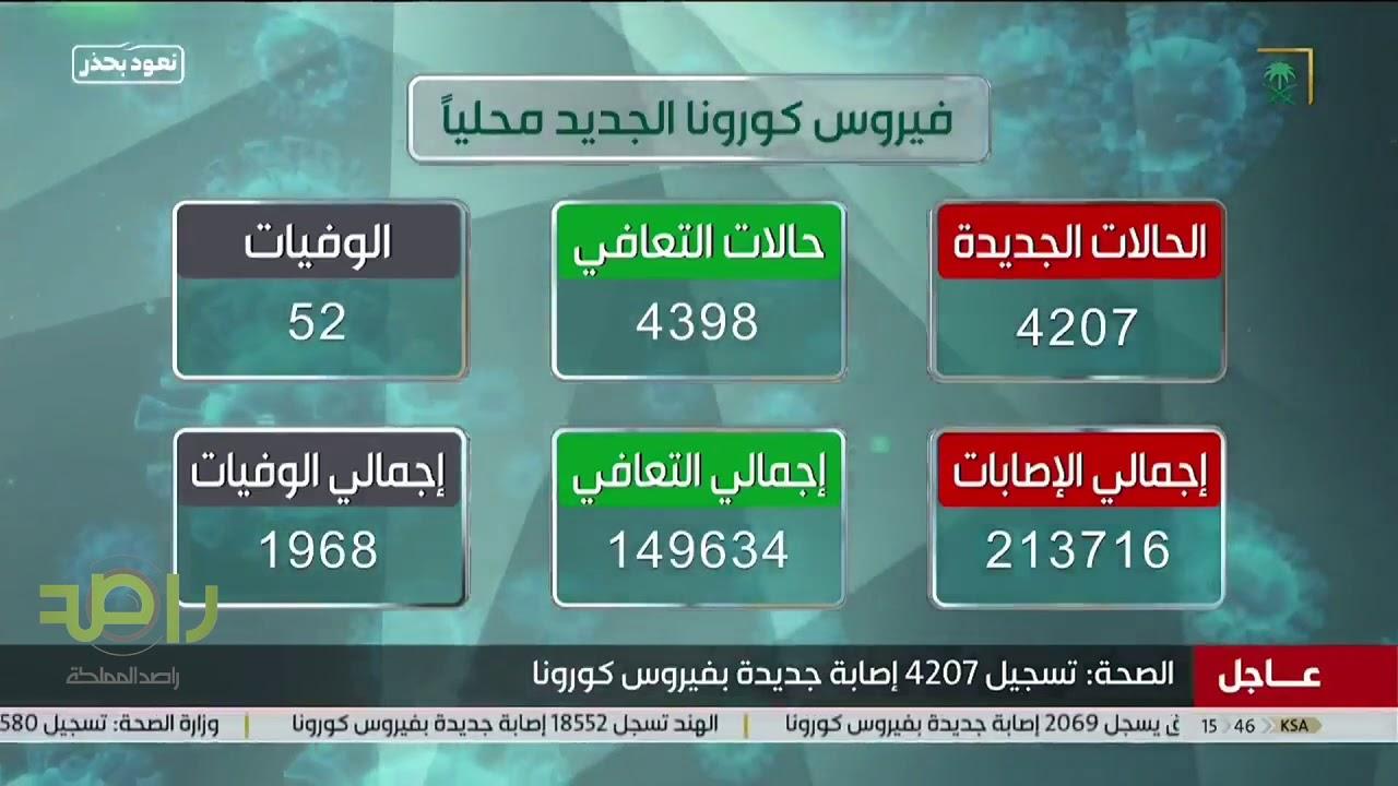 وزارة الصحة | سجلنا في المملكة 4207 حالة جديدة و 4398 حالة تعافي و 52 حالة وفاة بفايروس كورونا
