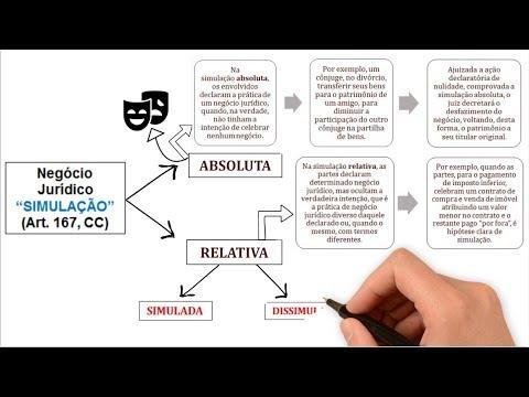 negócio-jurídico-simulaÇÃo:-absoluta-e-relativa-||-art.-167-do-código-civil-||-direito-civil