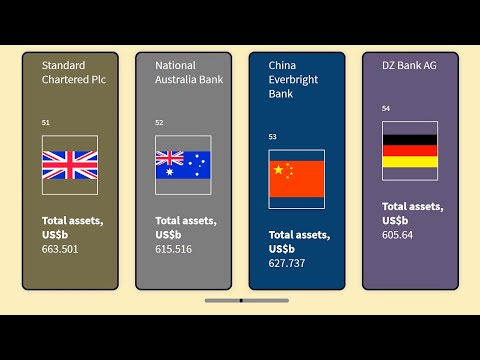 Top 100 Banks in the World by total assets