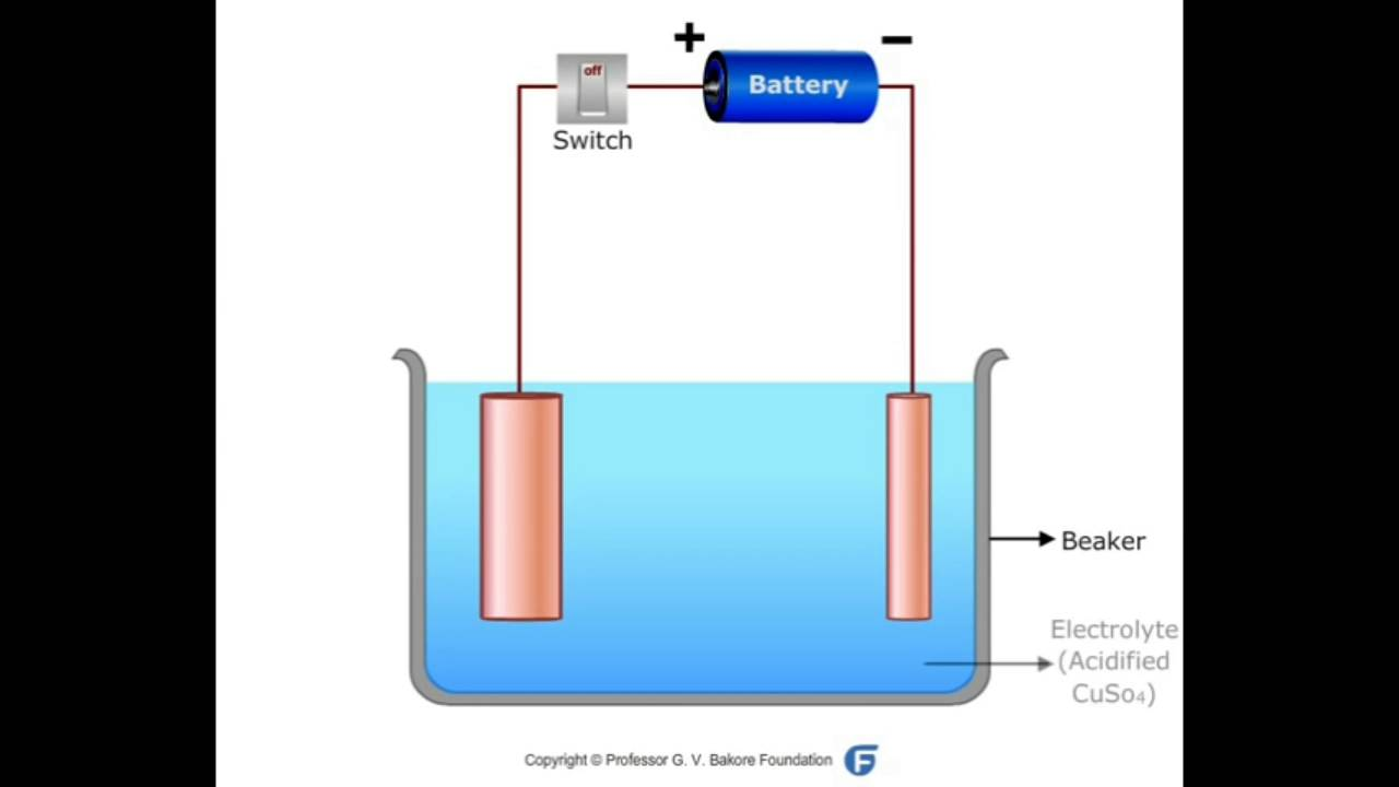 small resolution of electrolytic refining of copper
