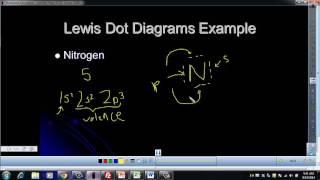 Unit 2 - Lewis Dot Diagrams