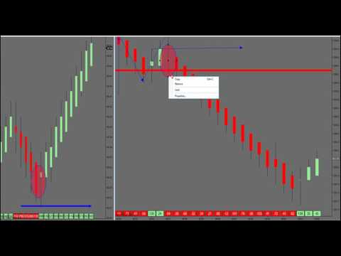 5-19-17  How To Trade Failed Market Profile Levels   --  DayTradingTheFutures.com