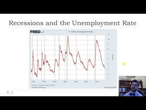 Ch13 GDP Growth and Unemployment