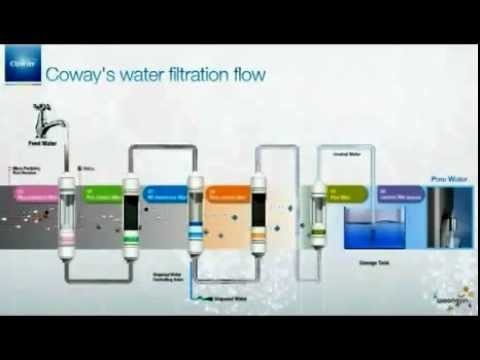 Coway Water Filtration System Review Imdshealth Youtube