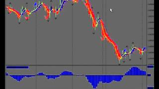 Forex Zone Trading Forex High Probability Trading