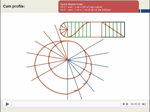 Cam Design 3 Cycloidal Motion | Doovi