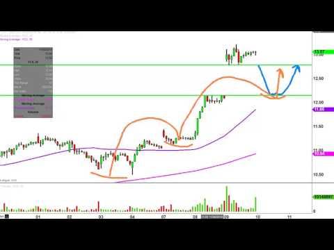 Freeport-McMoRan Inc - FCX Stock Chart Technical Analysis for 11-09-16