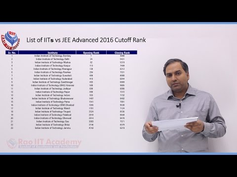 JEE Advanced Topic Wise Weightage Analysis