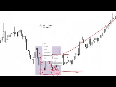 Education: New patterns in Forex trading