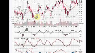 Buy and Sell Signals - Part 1