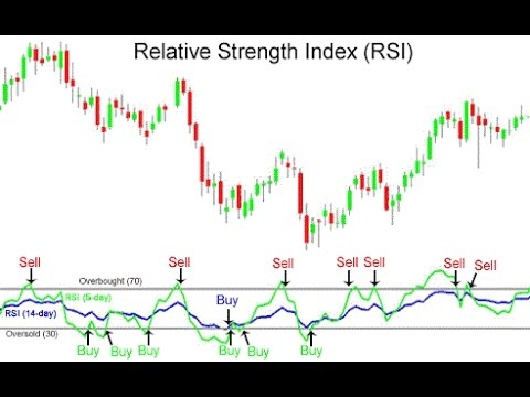 How to read rsi in forex