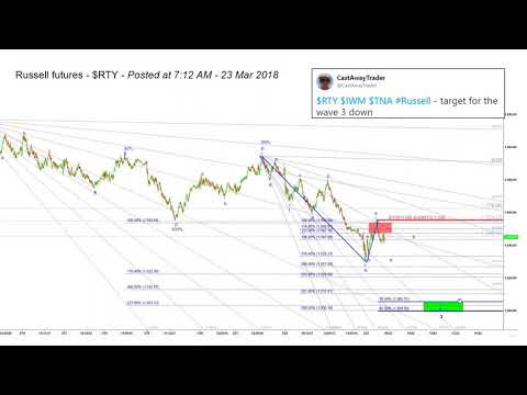 Trading Russell Futures based on Harmonic Elliott Waves coun