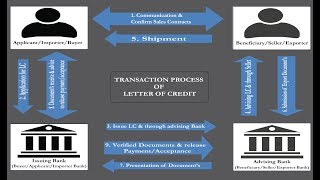 Letter of credit in English. Letter of Credit. Documentary Letter of Credit