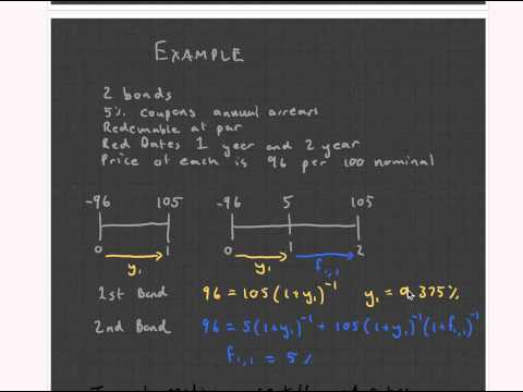 CT1 Chapter 14 Term Structure of Interest Rates Part 1. (Actuarial Science)