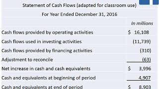 Download Video Facebook, Inc.: Step-by-step statement of cash flows MP3 3GP MP4
