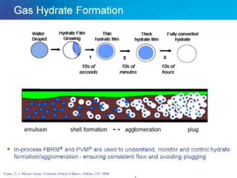 Gas Hydrates Formation & Flow Assurance - How to Monitor & Control