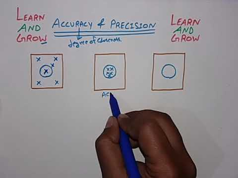 Accuracy & Precision [Hindi]