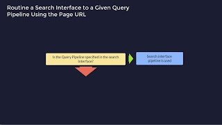 Coveo Bite Size Learning: Testing Your Query Pipeline Changes