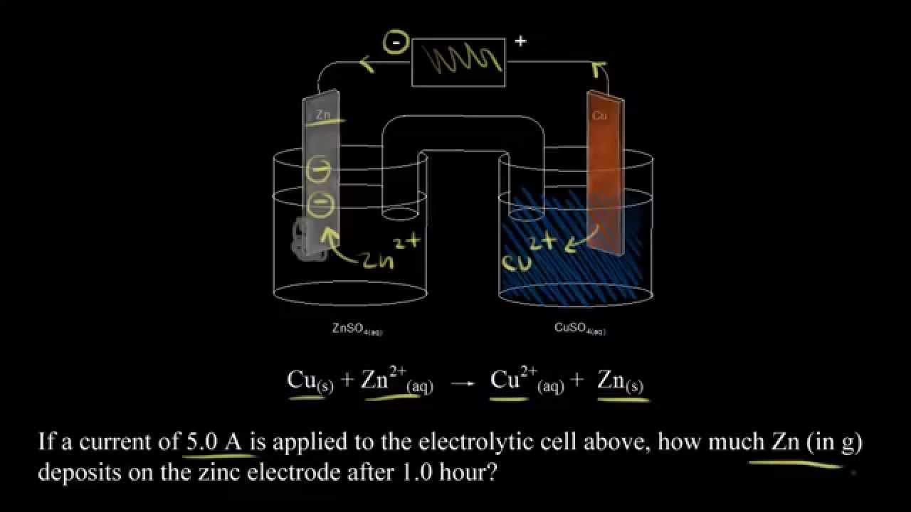Quantitative electrolysis