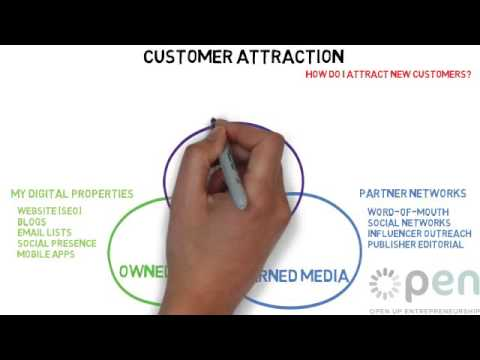 An introduction to Digital Marketing: Types and technologies