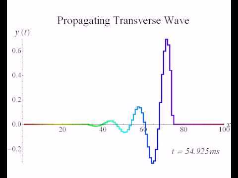 Propagating Transverse Wave Discrete Youtube
