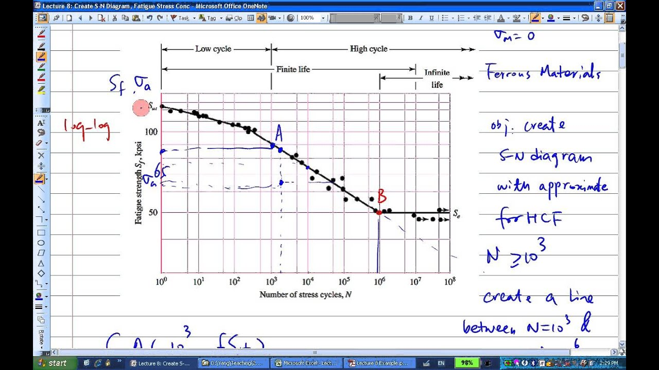 Engr380 lecture8 create stress life diagram and fatigue stress engr380 lecture8 create stress life diagram and fatigue stress concentration factor pooptronica Images