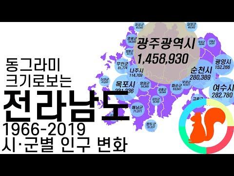 동그라미로 보는 전라남도 시군별(+광주) 인구 변화 (1966-2019)