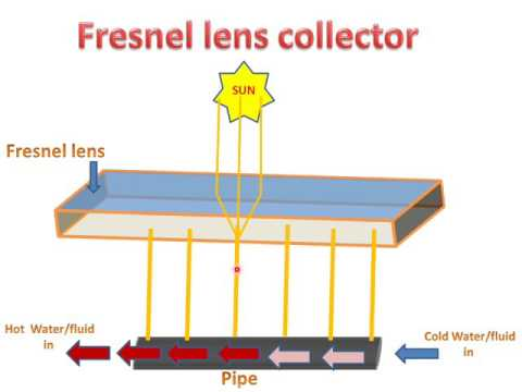 LEARN AND GROW !! FRESNEL LENS COLLECTOR(PARTS & WORKING) !