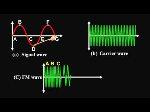 Amplitude Modulation and Frequency Modulation