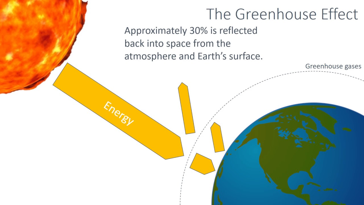 an examination of the greenhouse effect Global warming is mainly caused due to the greenhouse effect combined with increased greenhouse gas emissions by human activities, like burning fossil fuels, agriculture and lot more.