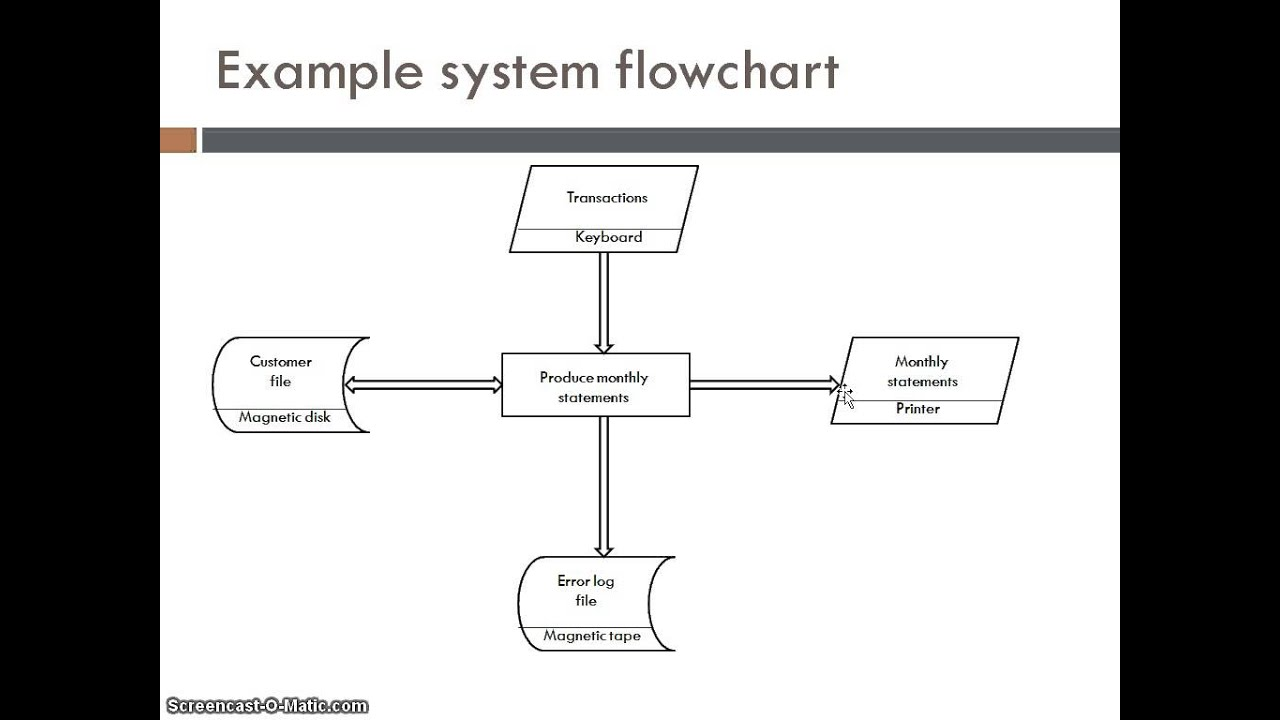 System flow charts youtube system flow charts nvjuhfo Images