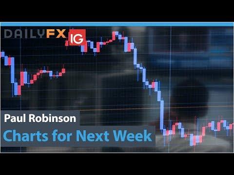 Euro and Gold May Rally, US Dollar Falls: Charts for Next Week