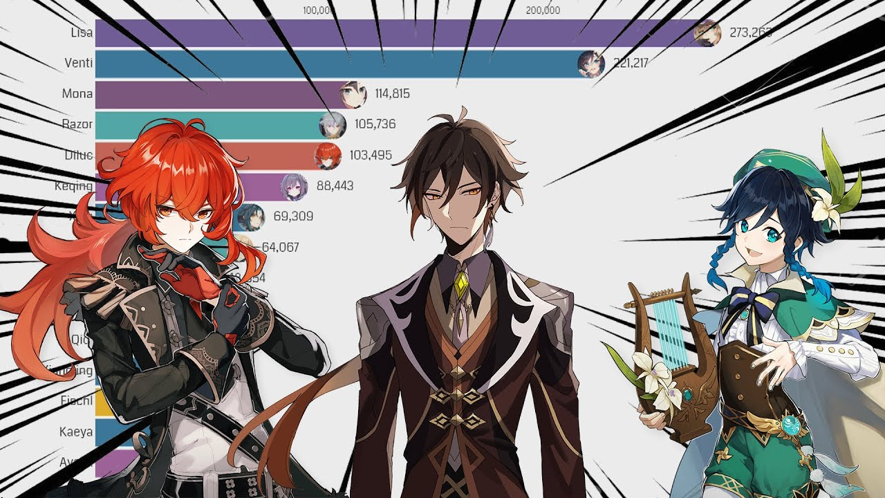 Most Popular Genshin Impact Characters Youtube