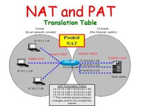 nat pat configuration on packet tracer