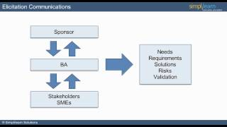 CBAP |CBAP Certification |What is Elicitation - Lesson 3